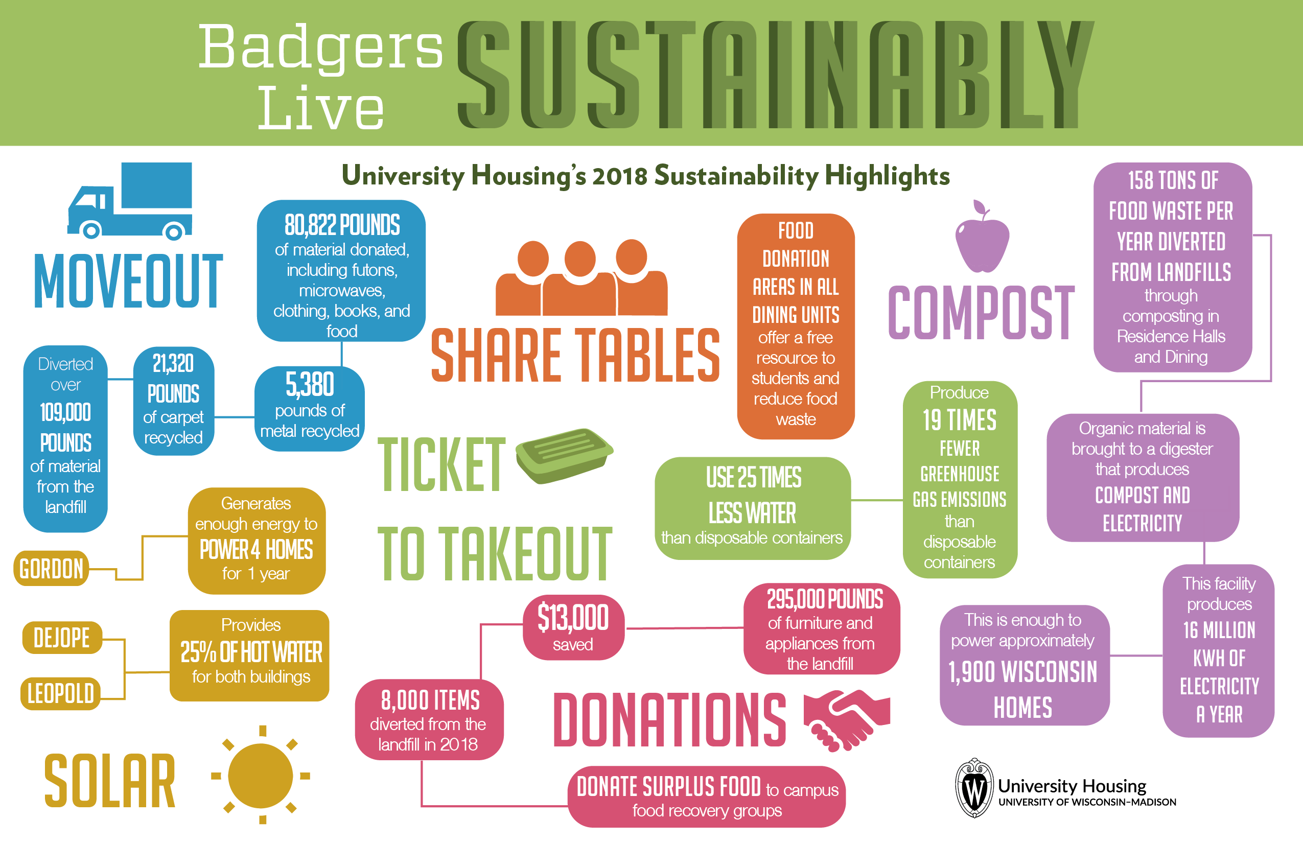 Infographic of sustainability's impact on campus
